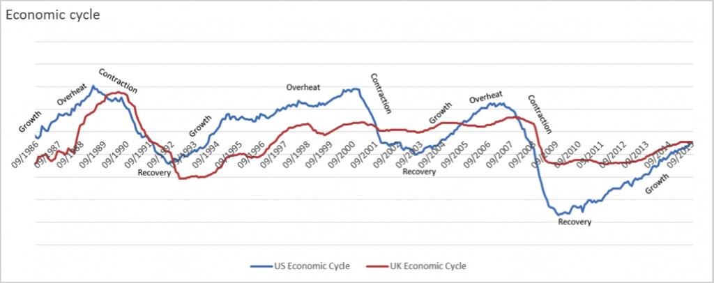 economic-forecasting